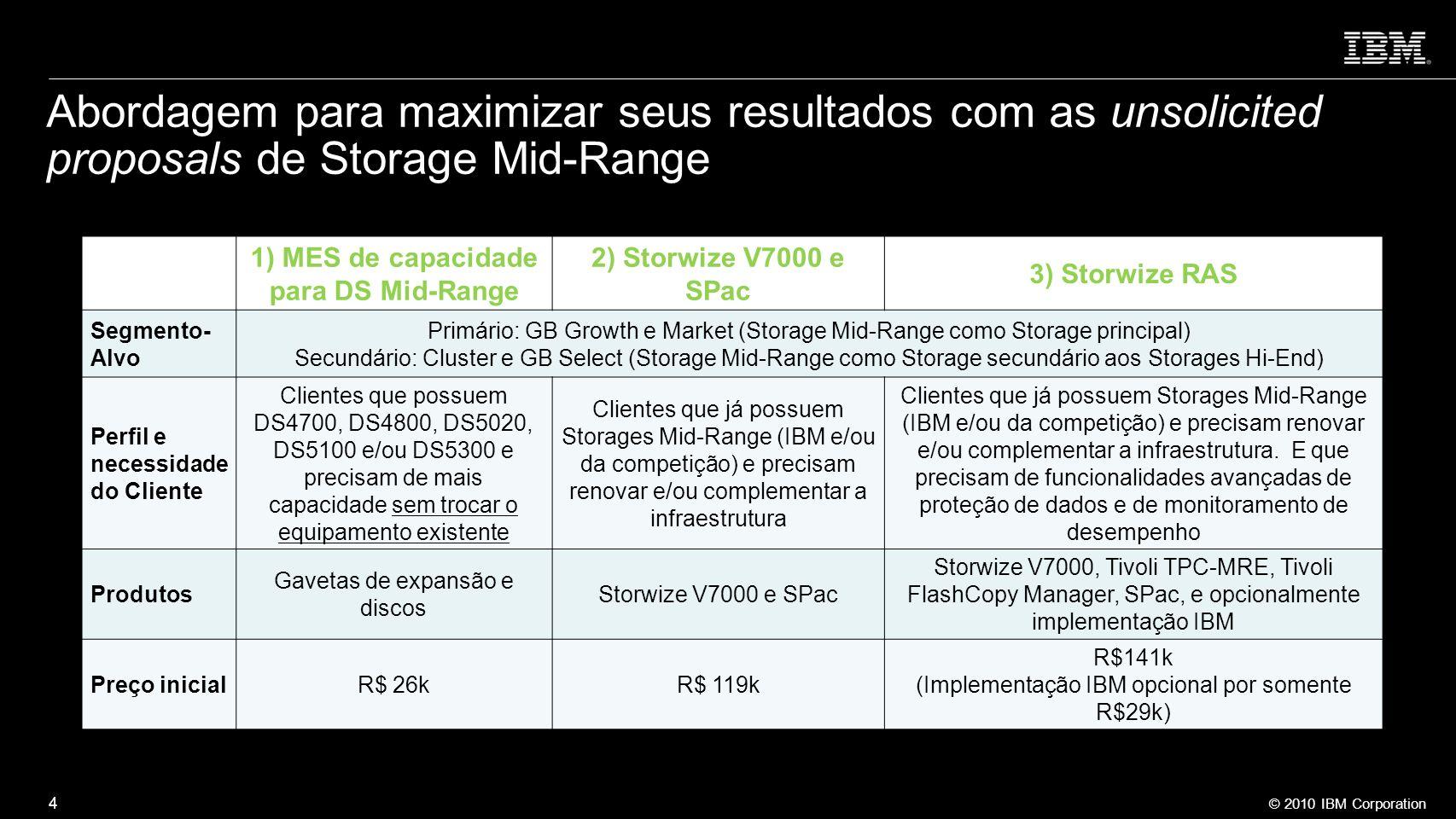 1) MES de capacidade para DS Mid-Range
