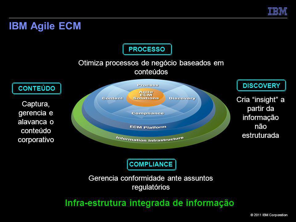 IBM Agile ECM Infra-estrutura integrada de informação