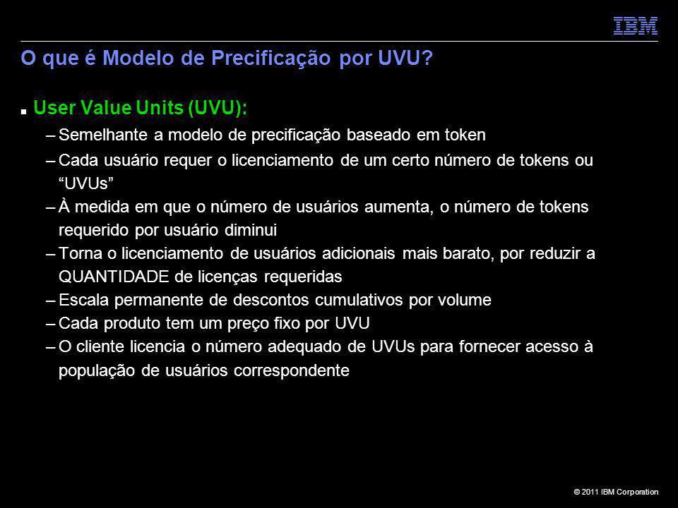 O que é Modelo de Precificação por UVU