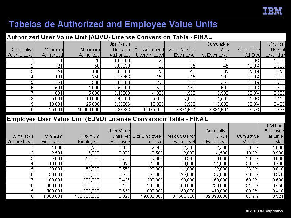 Tabelas de Authorized and Employee Value Units