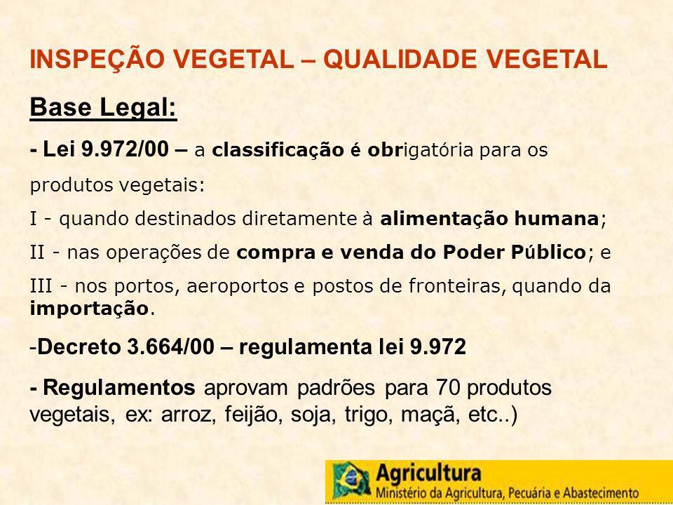 INSPEÇÃO VEGETAL – QUALIDADE VEGETAL Base Legal: