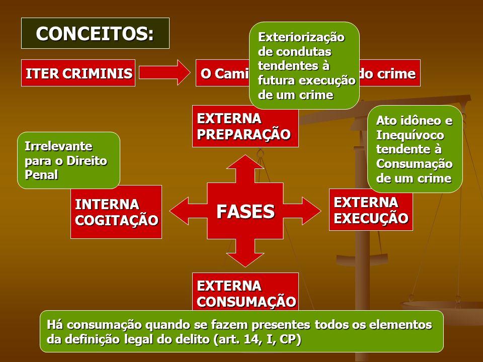 CONCEITOS: FASES ITER CRIMINIS O Caminho (itinerário) do crime EXTERNA