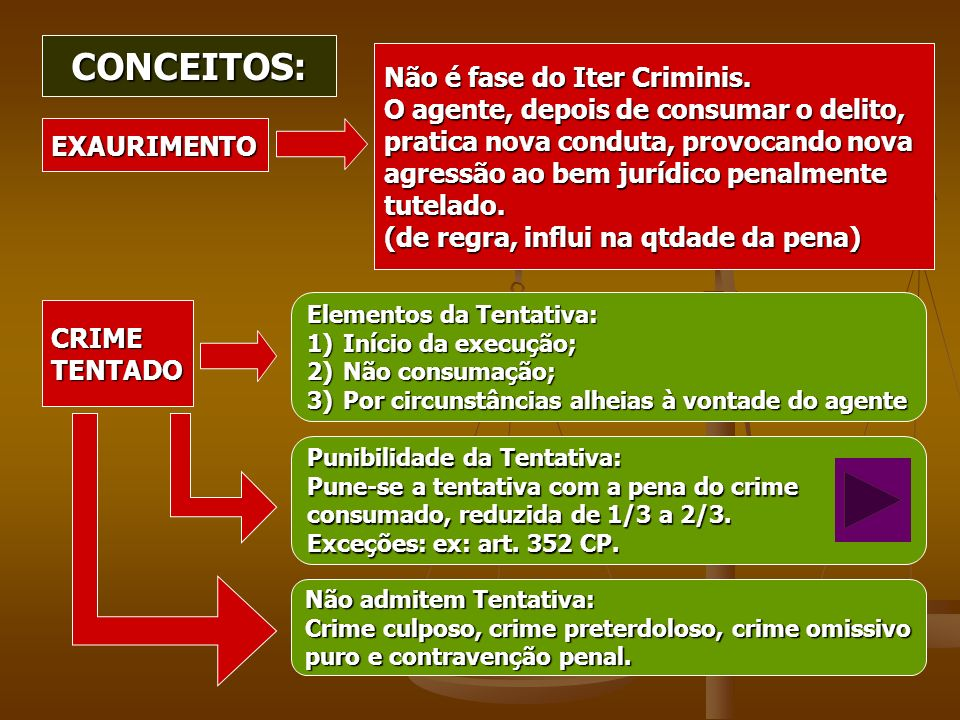 CONCEITOS: Não é fase do Iter Criminis.
