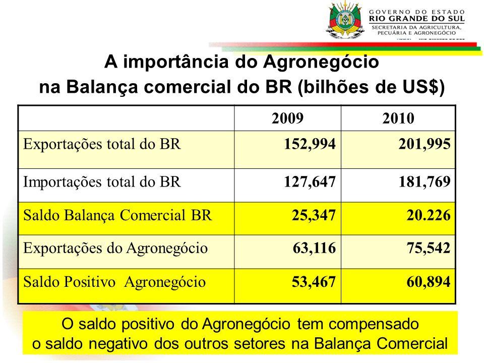 A importância do Agronegócio na Balança comercial do BR (bilhões de US$)