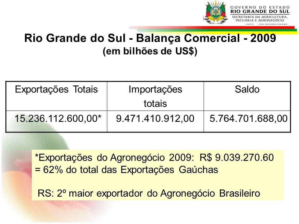 Rio Grande do Sul - Balança Comercial - 2009 (em bilhões de US$)