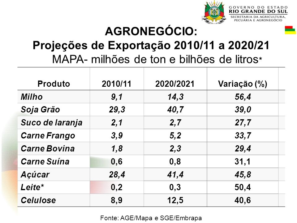 Fonte: AGE/Mapa e SGE/Embrapa