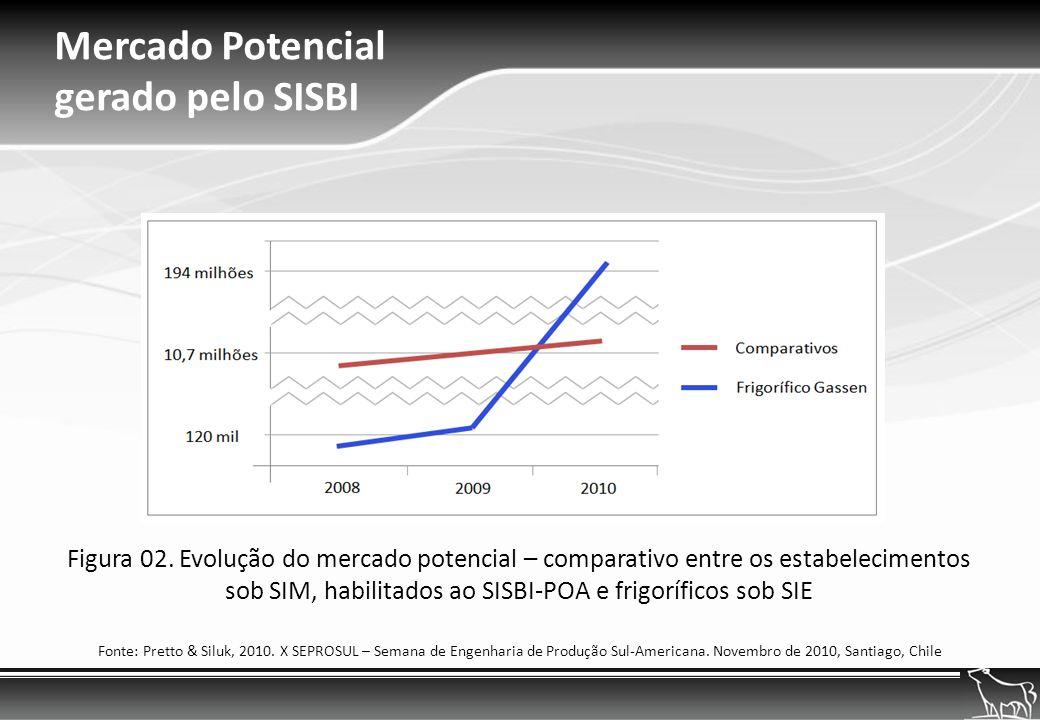 Mercado Potencial gerado pelo SISBI