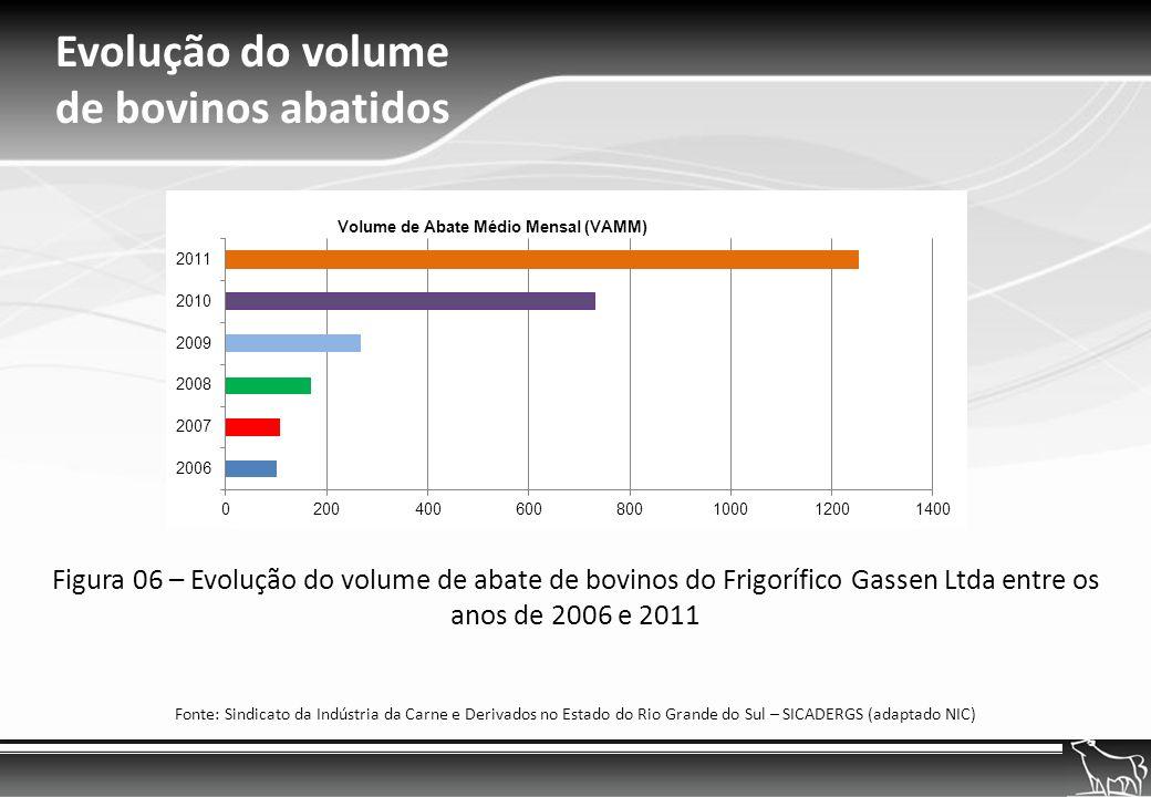 Evolução do volume de bovinos abatidos