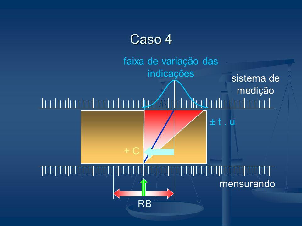 faixa de variação das indicações