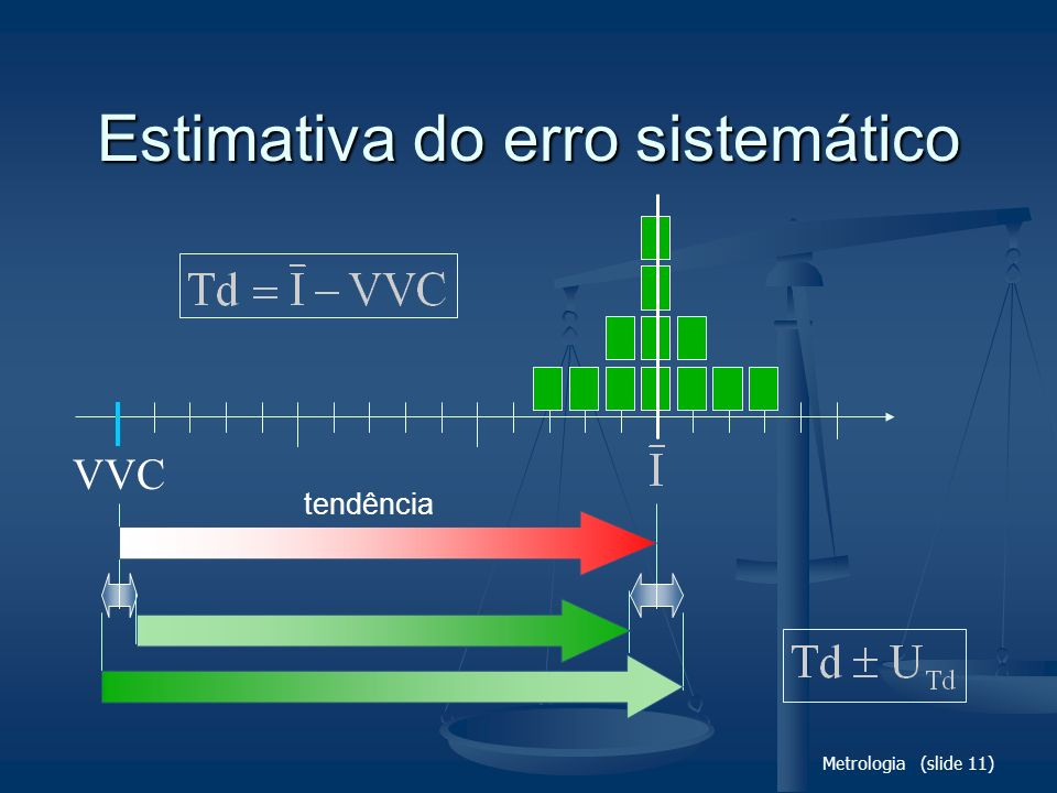 Estimativa do erro sistemático