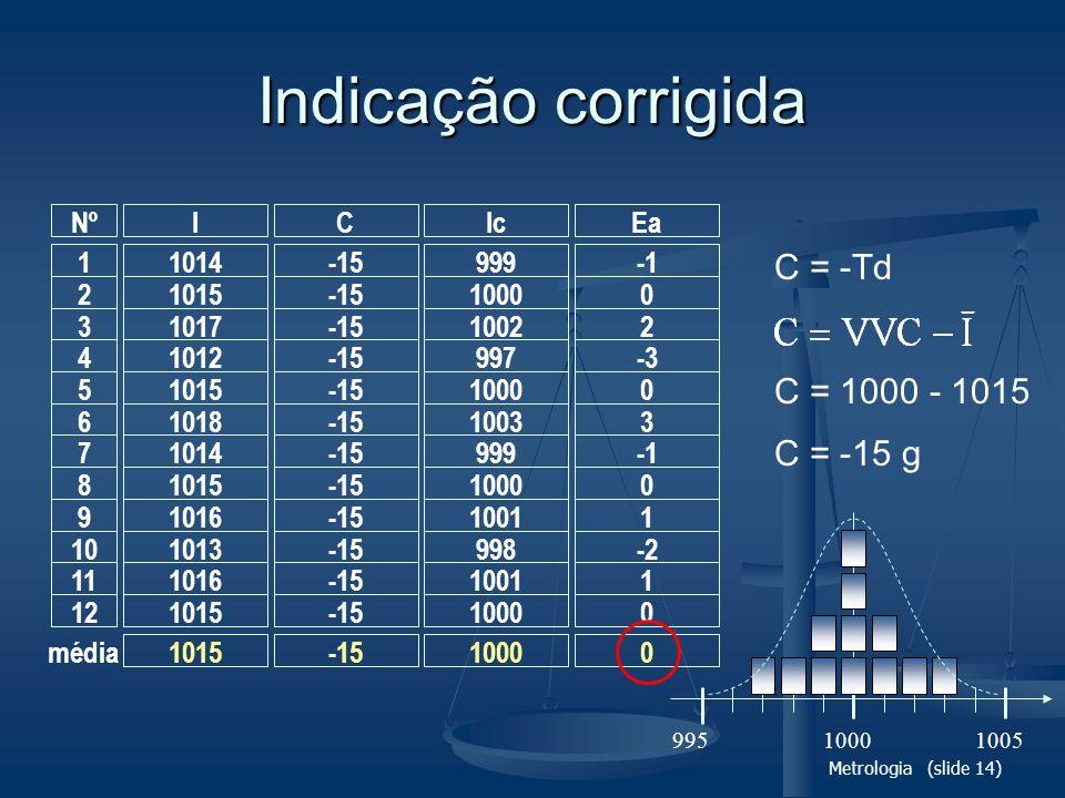 Indicação corrigida C = -Td C = 1000 - 1015 C = -15 g 1014 1015 1017
