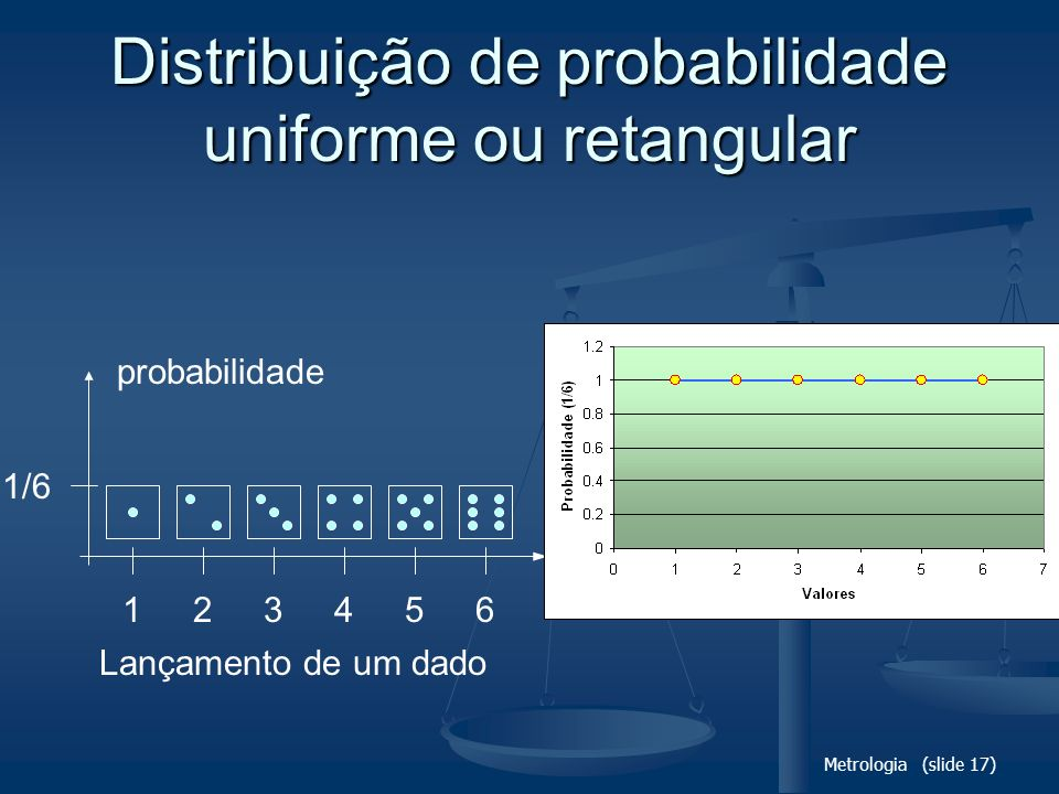 Distribuição de probabilidade uniforme ou retangular