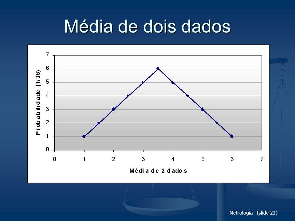 Média de dois dados Metrologia (slide 21)