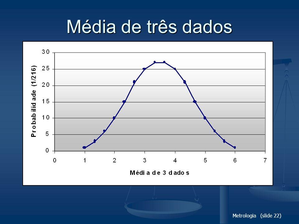 Média de três dados Metrologia (slide 22)