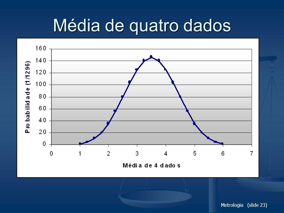 Média de quatro dados Metrologia (slide 23)
