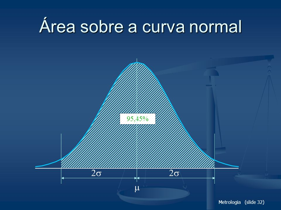 Área sobre a curva normal