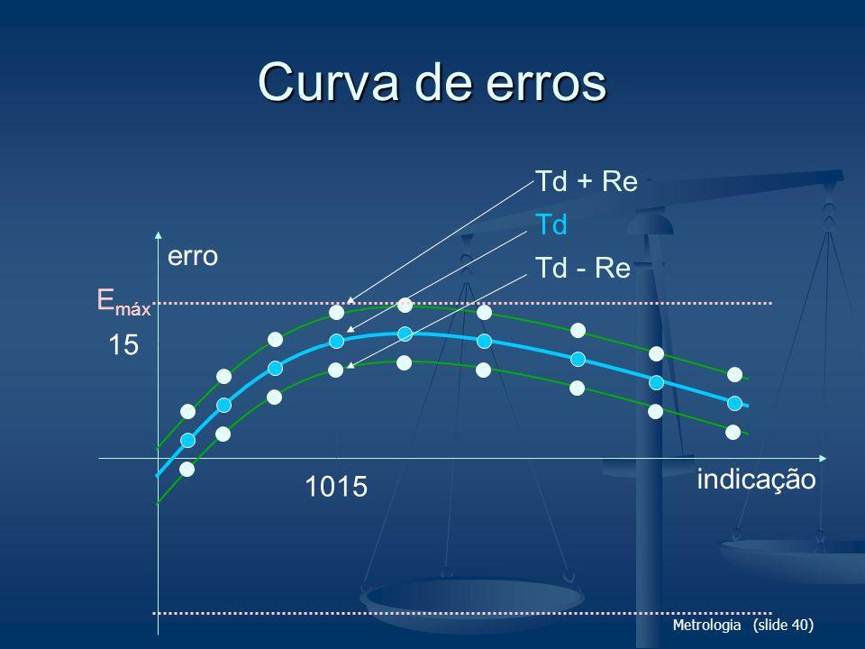 Curva de erros Td + Re Td erro Td - Re Emáx 15 indicação 1015