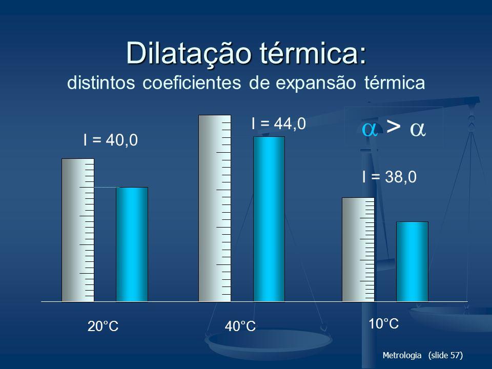 Dilatação térmica: distintos coeficientes de expansão térmica