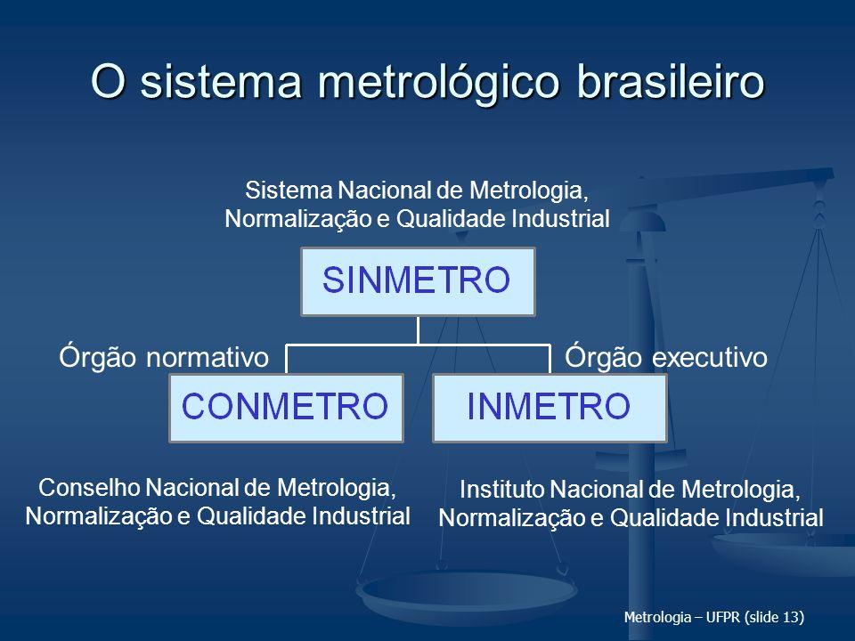 O sistema metrológico brasileiro