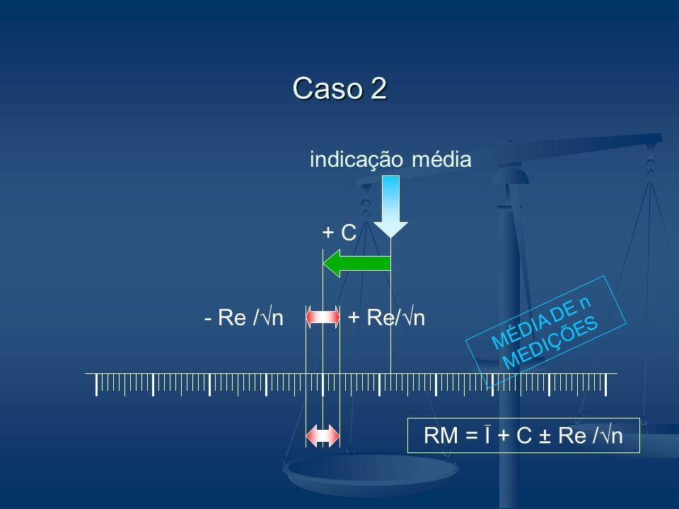 Caso 2 indicação média + C - Re /n + Re/n RM = I + C ± Re /n