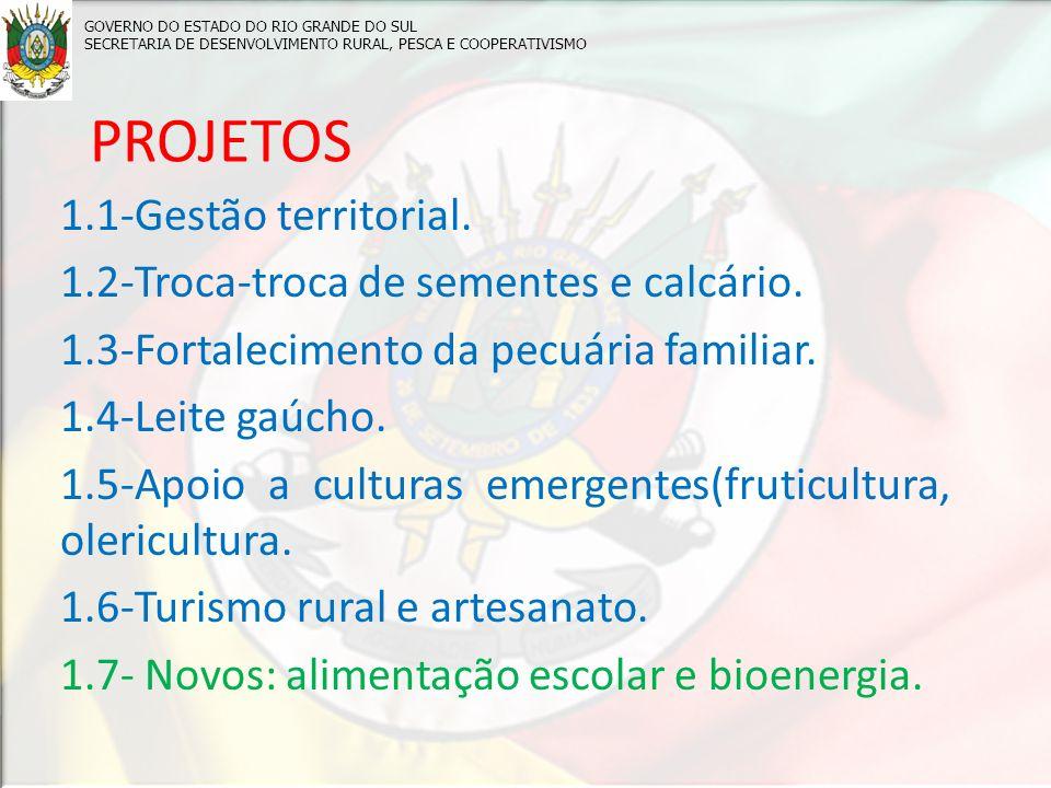 PROJETOS 1.1-Gestão territorial.
