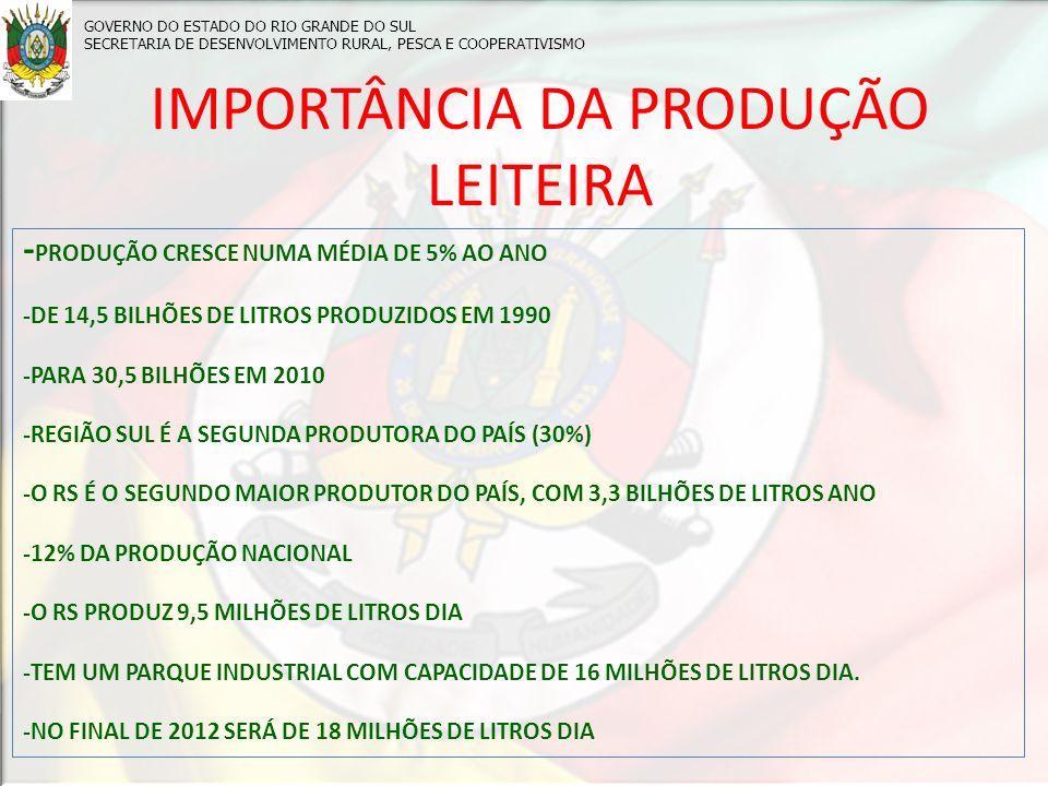 IMPORTÂNCIA DA PRODUÇÃO LEITEIRA