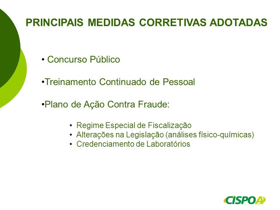 PRINCIPAIS MEDIDAS CORRETIVAS ADOTADAS