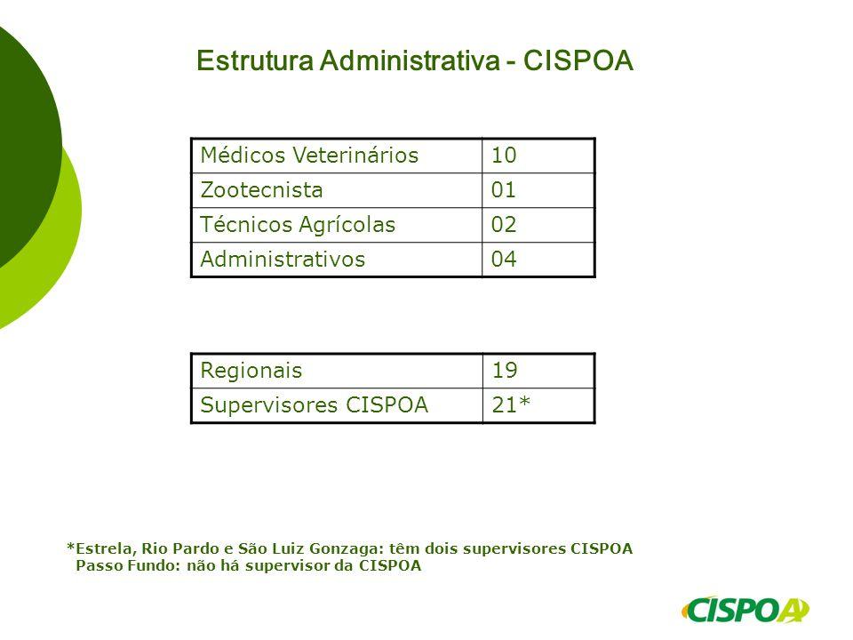 Estrutura Administrativa - CISPOA