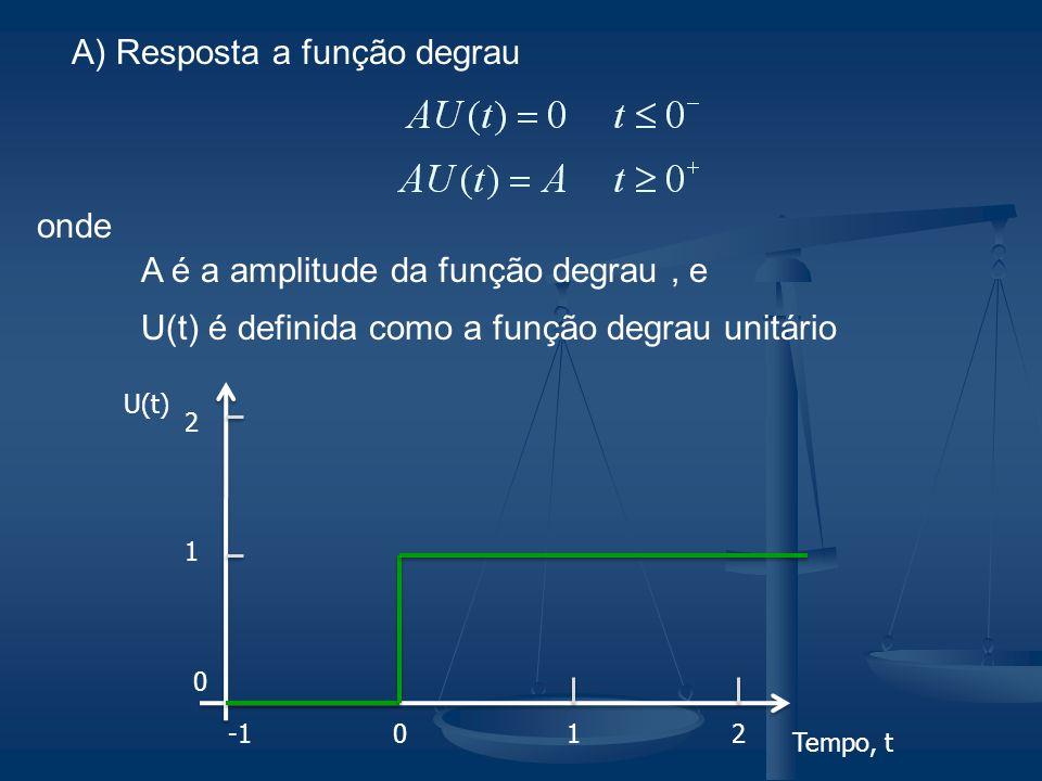 A) Resposta a função degrau