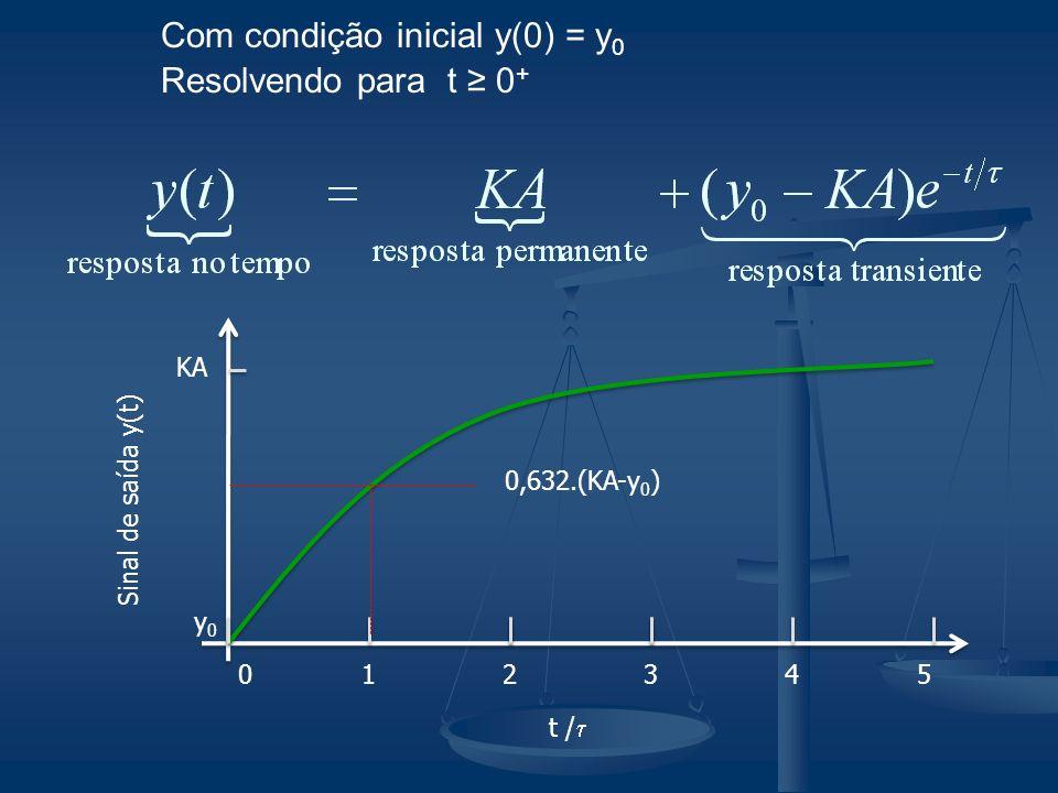 Com condição inicial y(0) = y0 Resolvendo para t ≥ 0+