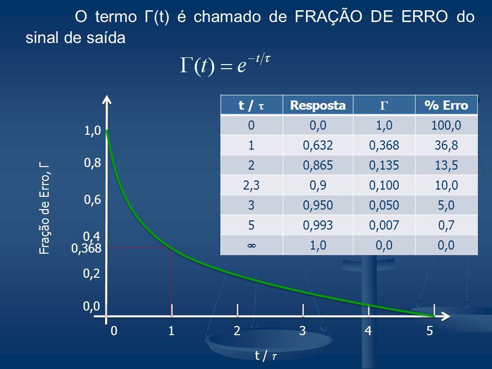 O termo Γ(t) é chamado de FRAÇÃO DE ERRO do sinal de saída
