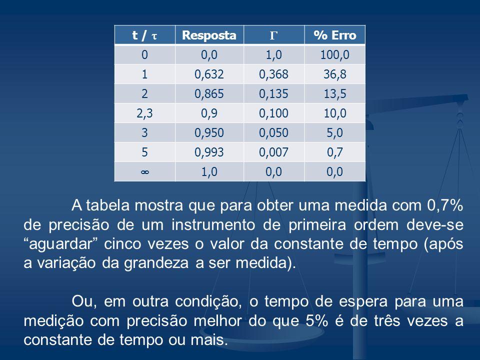 t / t Resposta. G. % Erro. 0,0. 1,0. 100,0. 1. 0,632. 0,368. 36,8. 2. 0,865. 0,135. 13,5.