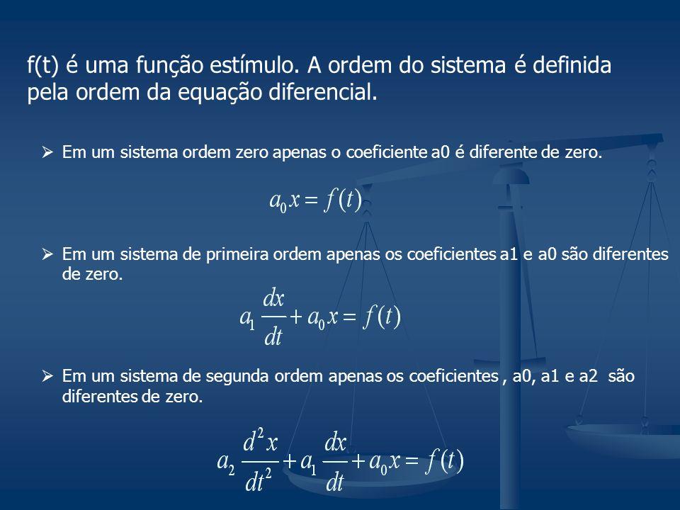 f(t) é uma função estímulo