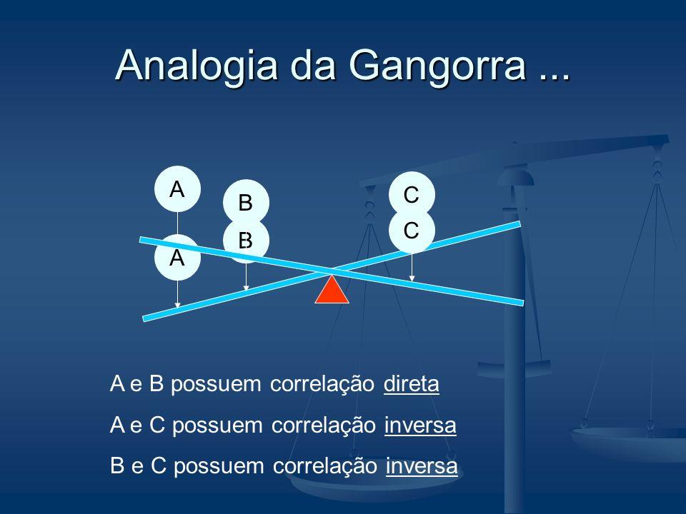 Analogia da Gangorra ... A C B C B A A e B possuem correlação direta