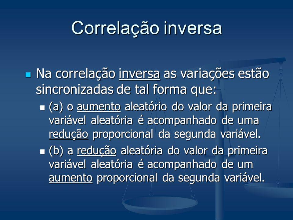 Correlação inversa Na correlação inversa as variações estão sincronizadas de tal forma que: