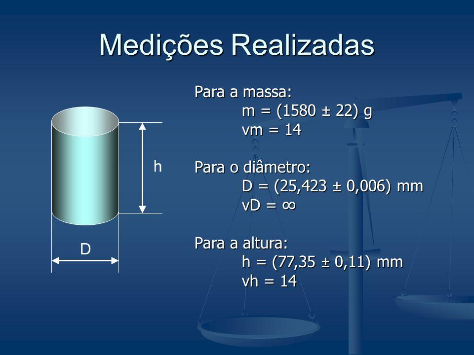 Medições Realizadas Para a massa: m = (1580 ± 22) g νm = 14