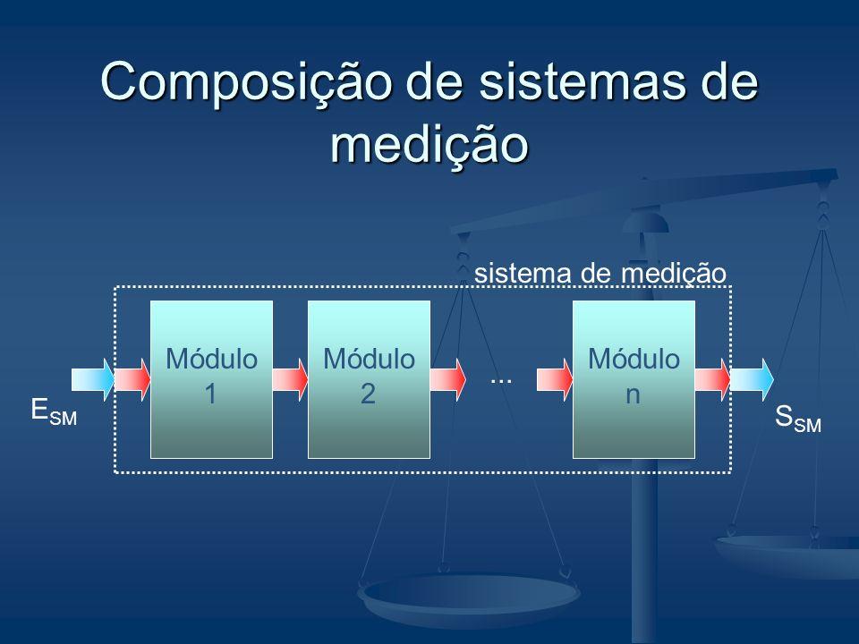 Composição de sistemas de medição