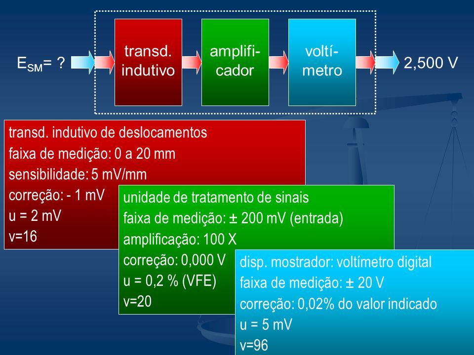 transd. indutivo amplifi-cador. voltí-metro. ESM= 2,500 V. transd. indutivo de deslocamentos.