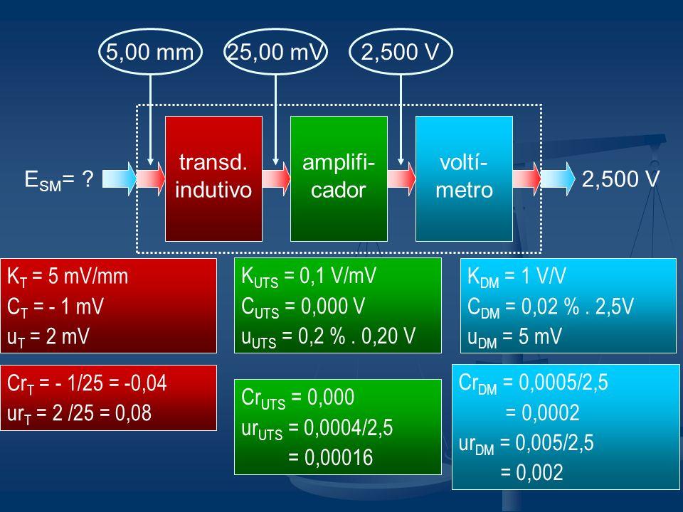 5,00 mm 25,00 mV. 2,500 V. transd. indutivo. amplifi-cador. voltí-metro. ESM= 2,500 V. KT = 5 mV/mm.