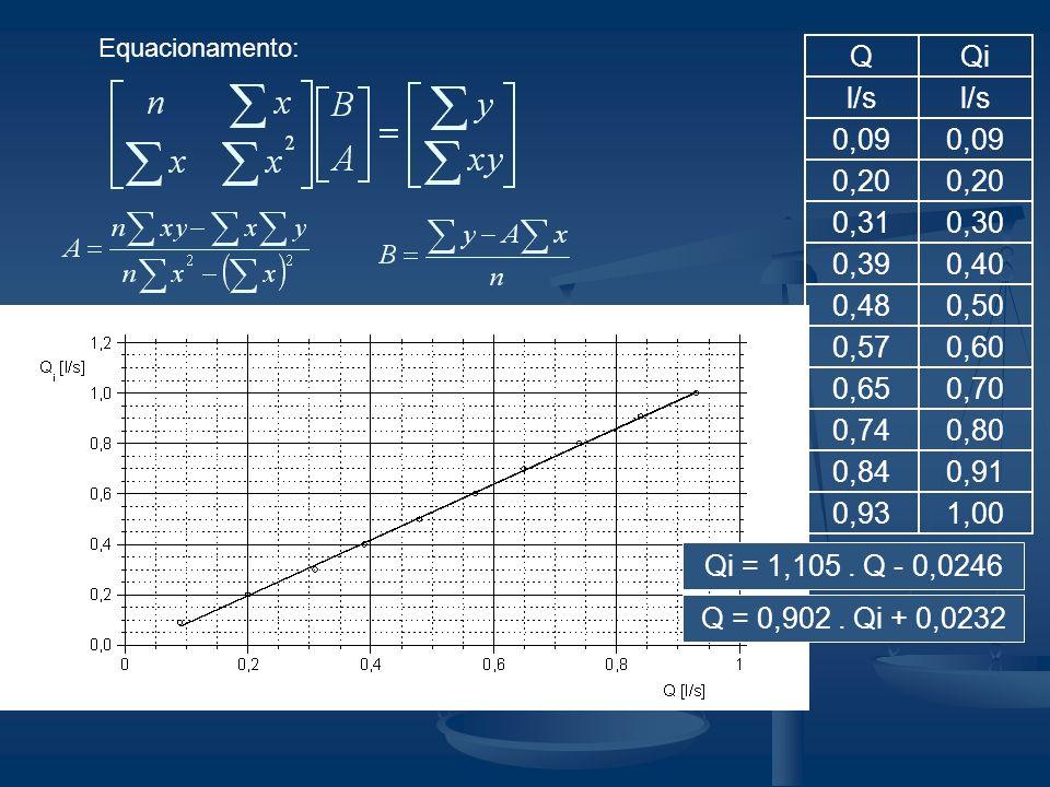 Equacionamento:Q. Qi. l/s. 0,09. 0,20. 0,31. 0,30. 0,39. 0,40. 0,48. 0,50. 0,57. 0,60. 0,65. 0,70. 0,74.