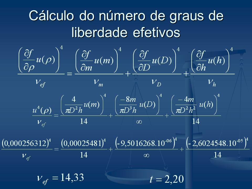 Cálculo do número de graus de liberdade efetivos
