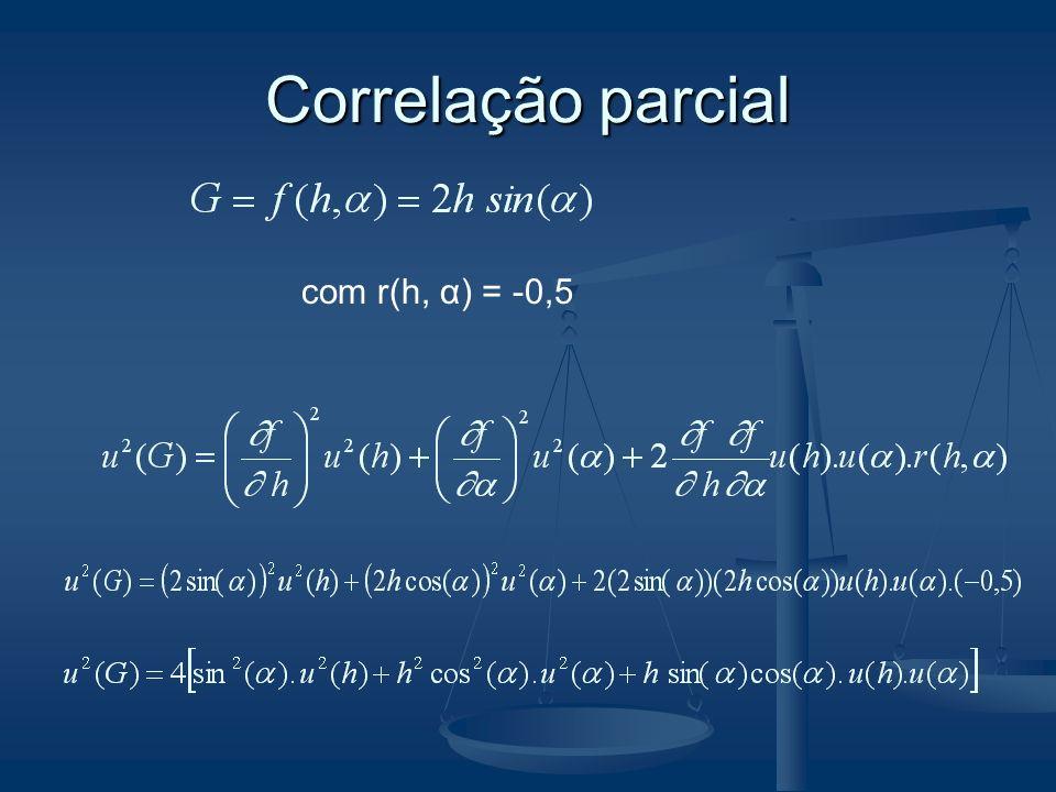 Correlação parcial com r(h, α) = -0,5