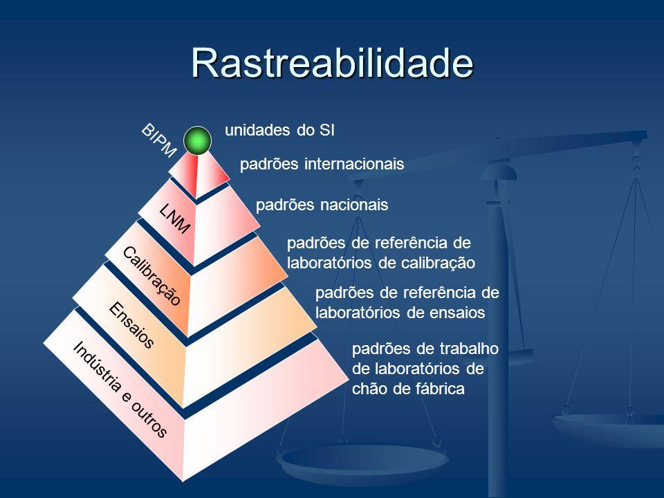 Rastreabilidade unidades do SI BIPM padrões internacionais