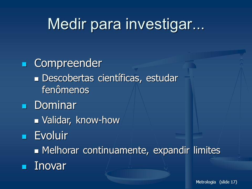 Medir para investigar... Compreender Dominar Evoluir Inovar