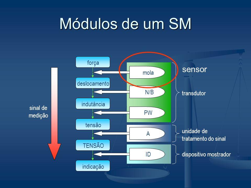 Módulos de um SM sensor força deslocamento indutância tensão TENSÃO