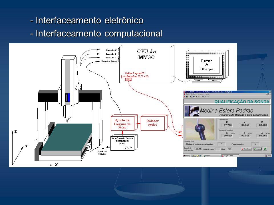 - Interfaceamento eletrônico