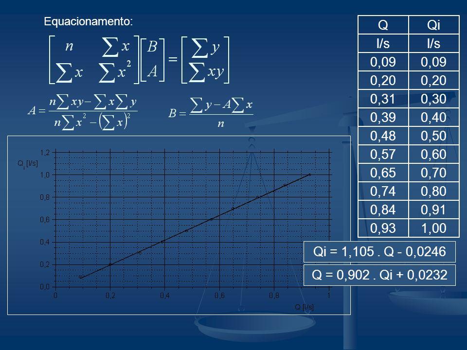 Equacionamento: Q. Qi. l/s. 0,09. 0,20. 0,31. 0,30. 0,39. 0,40. 0,48. 0,50. 0,57. 0,60.