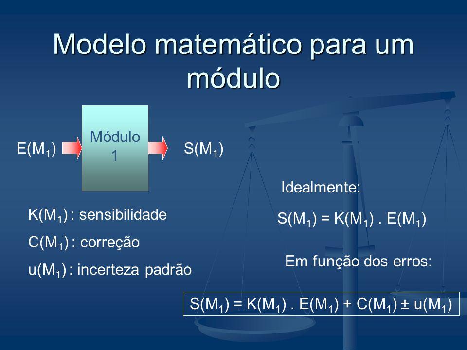Modelo matemático para um módulo