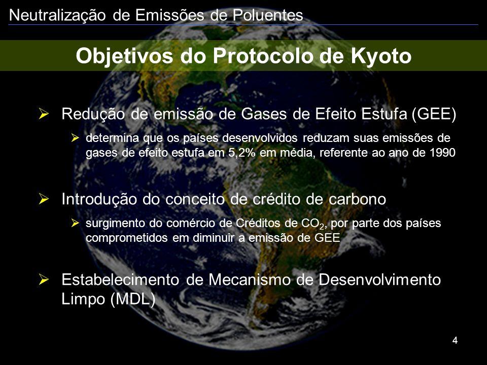 Objetivos do Protocolo de Kyoto