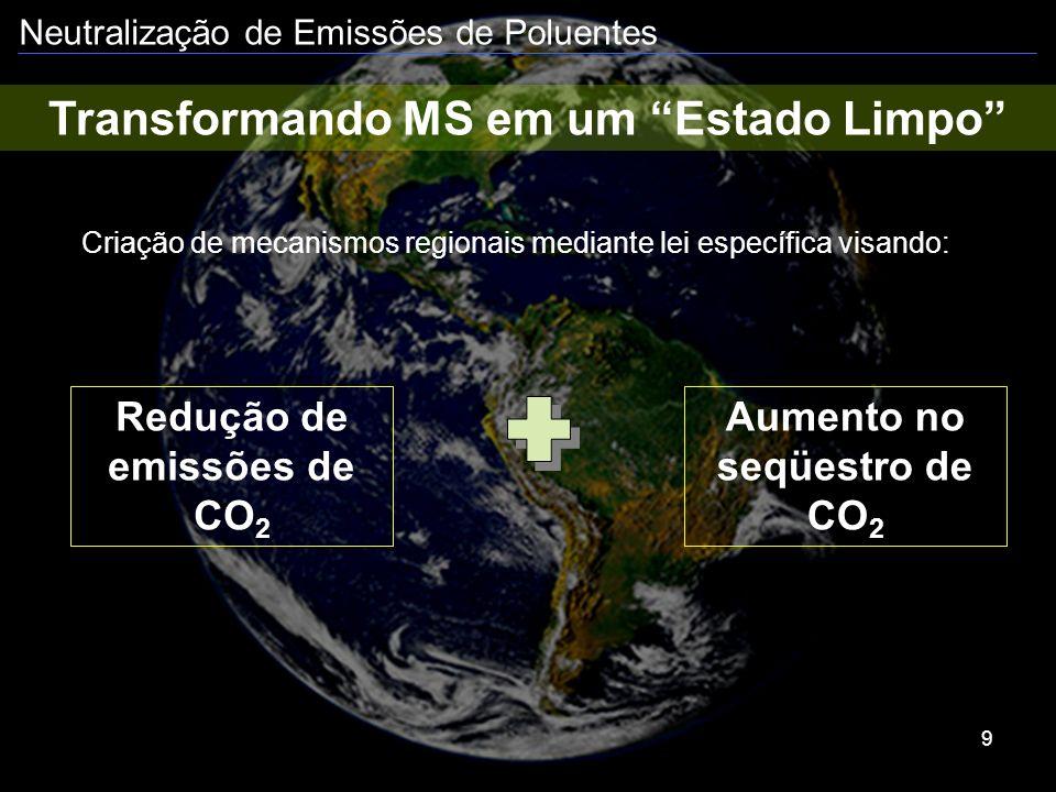 Redução de emissões de CO2 Aumento no seqüestro de CO2